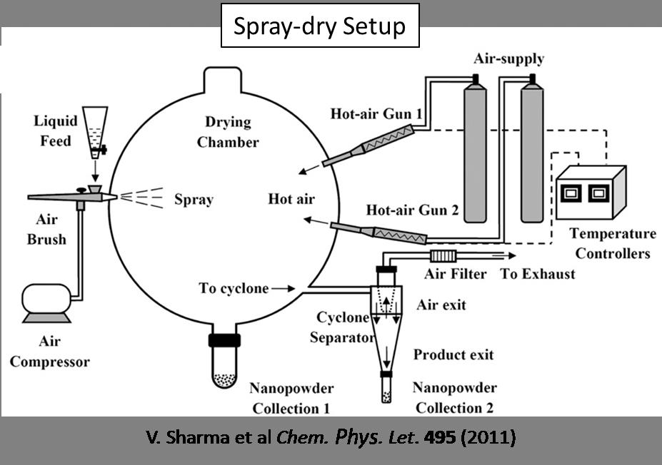 oxygen ion conductors  u2013 crozier research group   asu